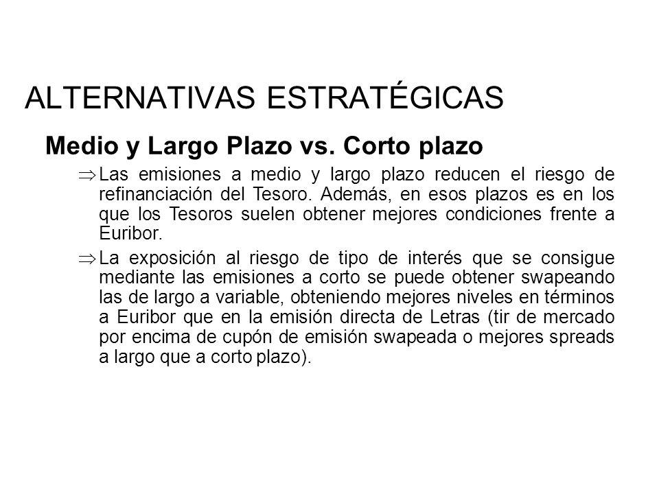 Medio y Largo Plazo vs.