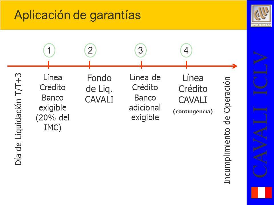 CAVALI ICLV Aplicación de garantías Línea Crédito Banco exigible (20% del IMC) Línea de Crédito Banco adicional exigible Fondo de Liq.