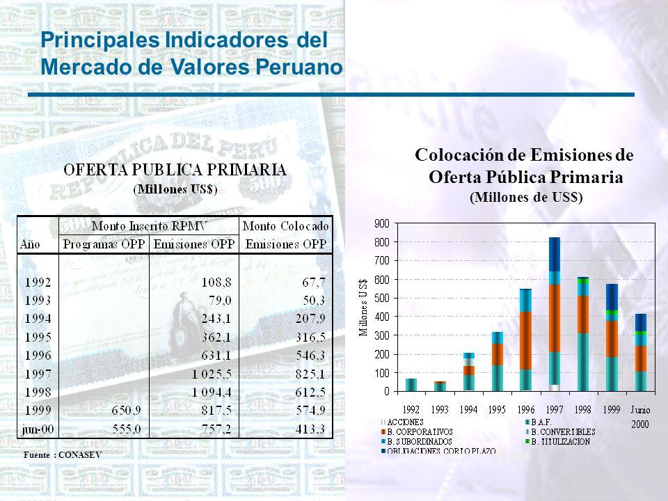Principales Indicadores del Mercado de Valores Peruano Colocación de Emisiones de Oferta Pública Primaria (Millones de US$) Fuente : CONASEV