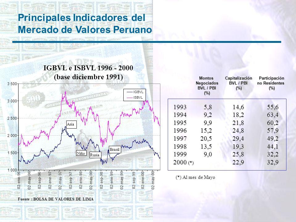Principales Indicadores del Mercado de Valores Peruano