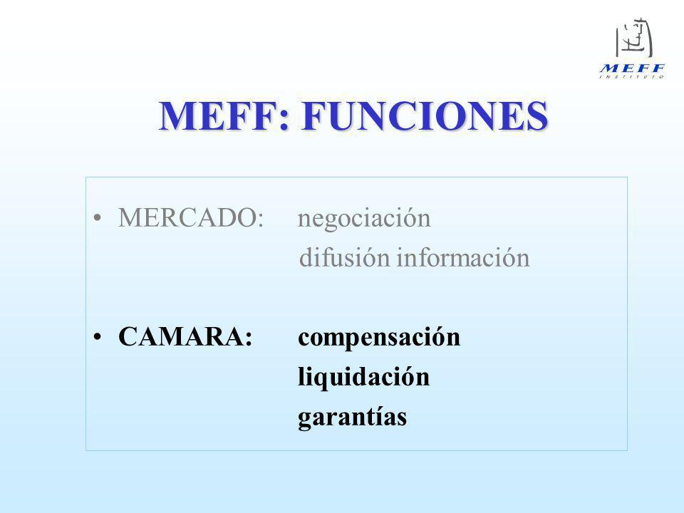 MEFF: Cámara Desde el punto de vista jurídico, los contratos negociados en MEFF no se realizan entre las dos partes que lo han negociado en el mercado si no entre cada una de ellas y la Cámara De esta manera, la Cámara se hace responsable, ante el poseedor de derechos, de las obligaciones generadas por el mencionado contrato, asumiendo el riesgo de contrapartida Riesgo de contrapartida: Posibilidad de incumplimiento de las obligaciones inherentes al contrato negociado adquiridas por alguna de las partes intervinientes