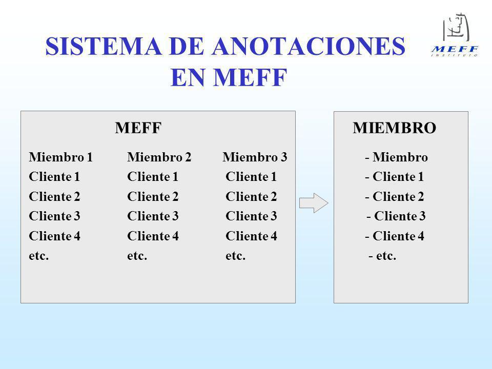 SISTEMA DE ANOTACIONES ALTERNATIVO CAMARA MIEMBRO Miembro 1Miembro 2 - Cuenta de Miembro Cuenta de ClientesCuenta de Clientes - Cuenta de Clientes.