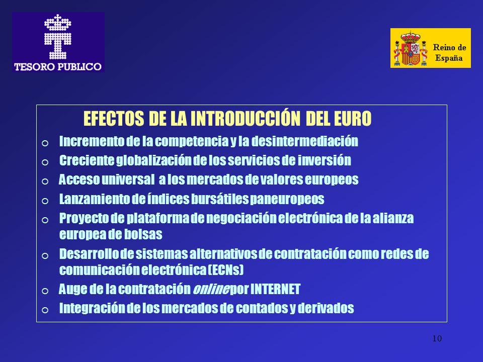 10 EFECTOS DE LA INTRODUCCIÓN DEL EURO Incremento de la competencia y la desintermediación Creciente globalización de los servicios de inversión Acces