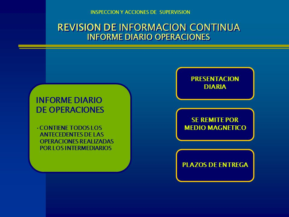 REVISION DE INFORMACION CONTINUA INFORME DIARIO OPERACIONES INFORME DIARIO DE OPERACIONES CONTIENE TODOS LOS ANTECEDENTES DE LAS OPERACIONES REALIZADA
