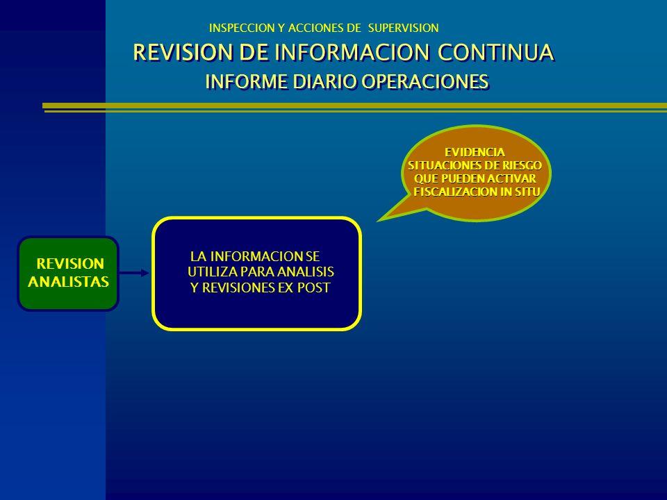 REVISION DE INFORMACION CONTINUA INFORME DIARIO OPERACIONES INSPECCION Y ACCIONES DE SUPERVISION REVISION ANALISTAS EVIDENCIA SITUACIONES DE RIESGO QU