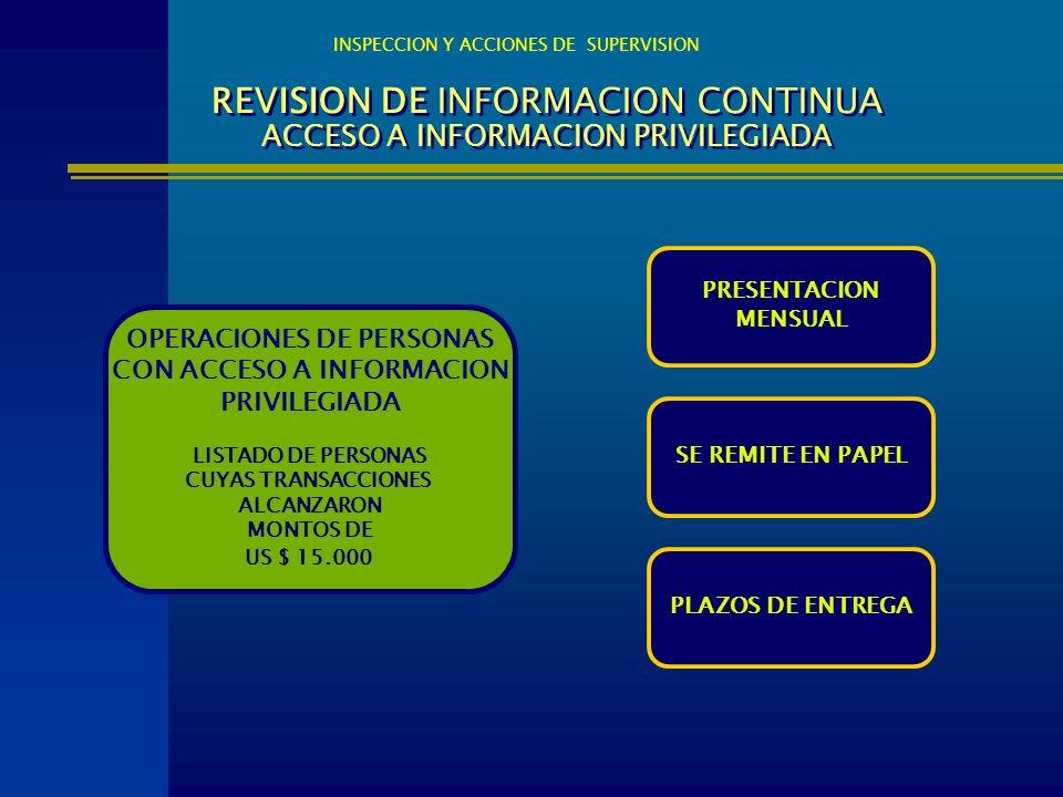 REVISION DE INFORMACION CONTINUA ACCESO A INFORMACION PRIVILEGIADA OPERACIONES DE PERSONAS CON ACCESO A INFORMACION PRIVILEGIADA LISTADO DE PERSONAS C