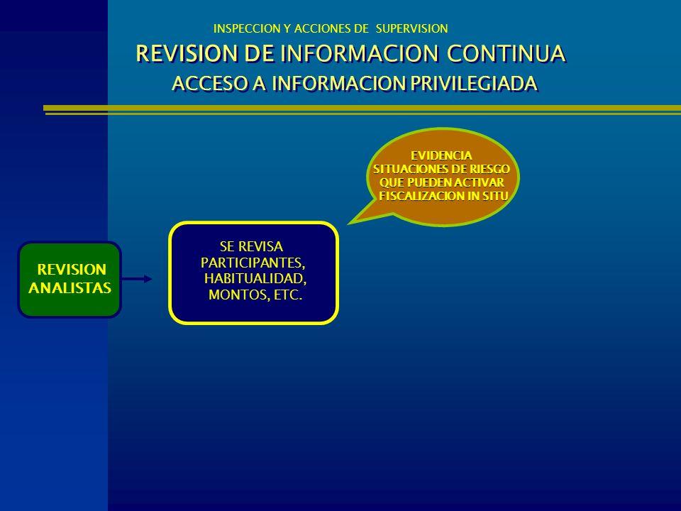 REVISION DE INFORMACION CONTINUA ACCESO A INFORMACION PRIVILEGIADA INSPECCION Y ACCIONES DE SUPERVISION REVISION ANALISTAS EVIDENCIA SITUACIONES DE RI