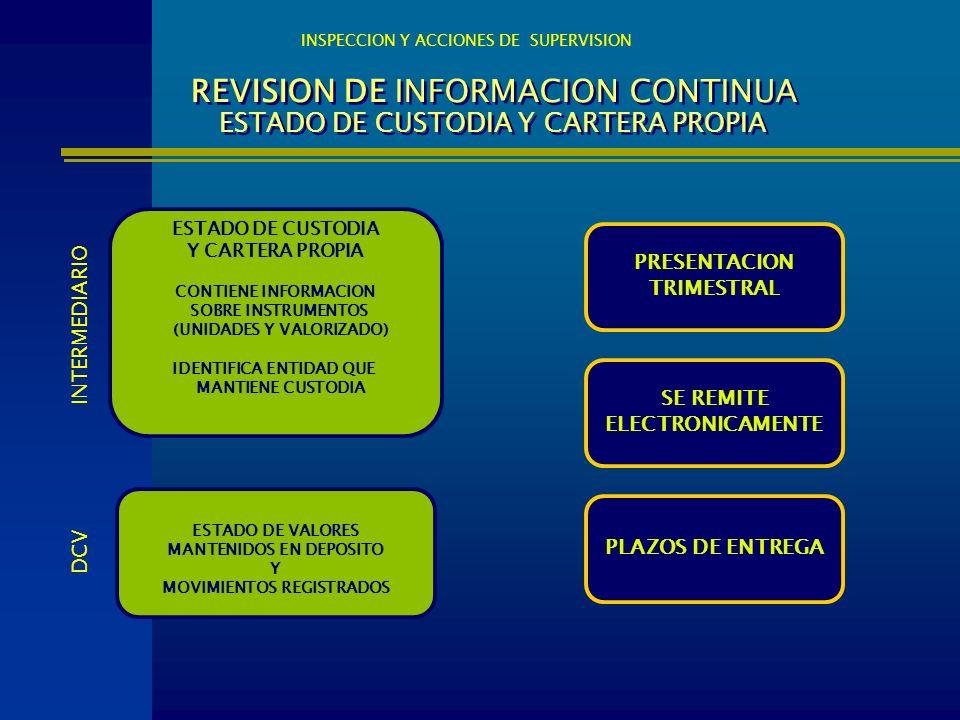 REVISION DE INFORMACION CONTINUA ESTADO DE CUSTODIA Y CARTERA PROPIA PRESENTACION TRIMESTRAL SE REMITE ELECTRONICAMENTE PLAZOS DE ENTREGA INSPECCION Y