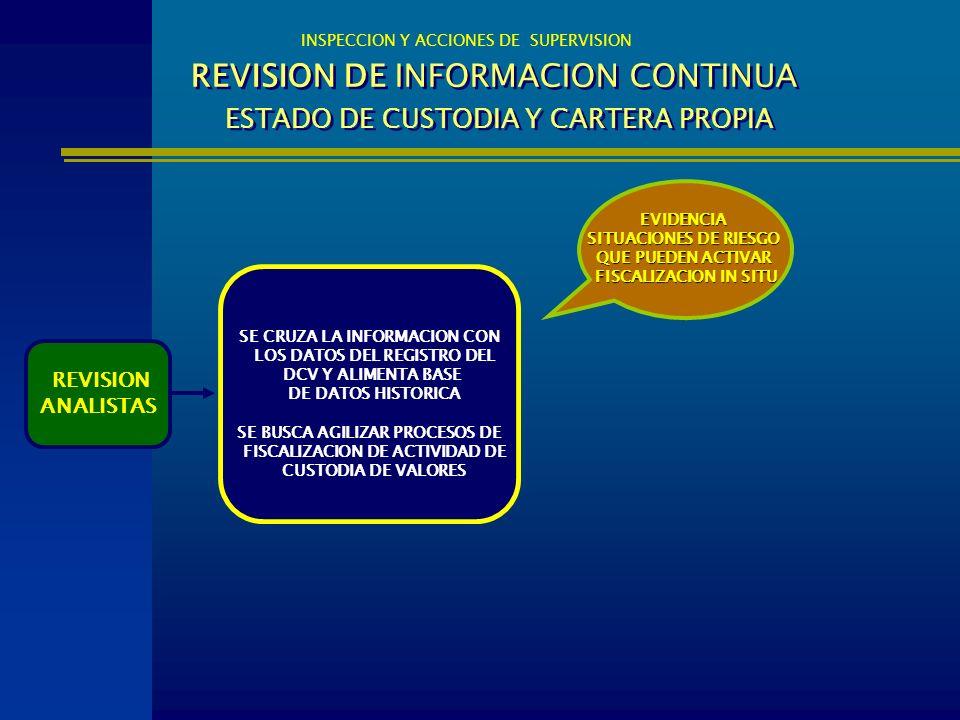 REVISION DE INFORMACION CONTINUA ESTADO DE CUSTODIA Y CARTERA PROPIA INSPECCION Y ACCIONES DE SUPERVISION REVISION ANALISTAS EVIDENCIA SITUACIONES DE