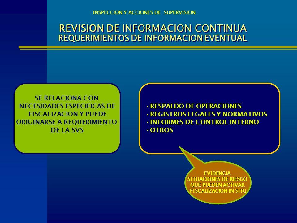REVISION DE INFORMACION CONTINUA REQUERIMIENTOS DE INFORMACION EVENTUAL RESPALDO DE OPERACIONES REGISTROS LEGALES Y NORMATIVOS INFORMES DE CONTROL INT