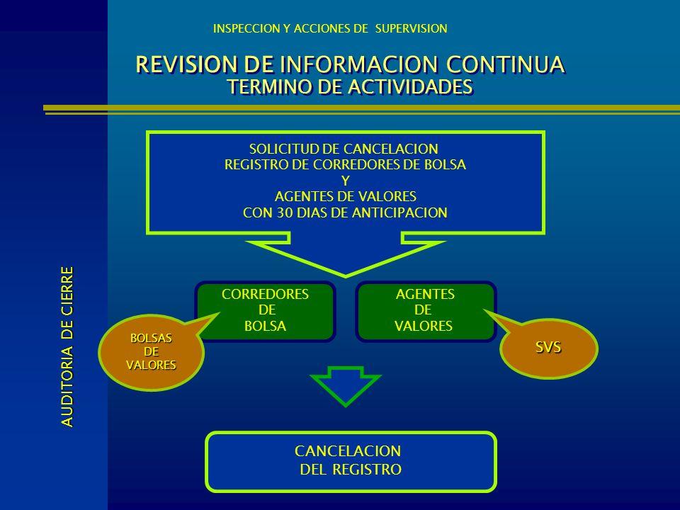 REVISION DE INFORMACION CONTINUA TERMINO DE ACTIVIDADES INSPECCION Y ACCIONES DE SUPERVISION CORREDORES DE BOLSA AUDITORIA DE CIERRE AGENTES DE VALORE