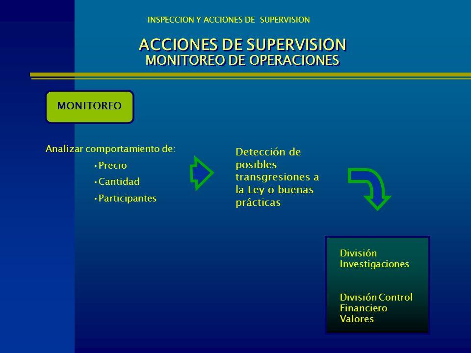 ACCIONES DE SUPERVISION MONITOREO DE OPERACIONES INSPECCION Y ACCIONES DE SUPERVISION MONITOREO Analizar comportamiento de: Precio Cantidad Participan