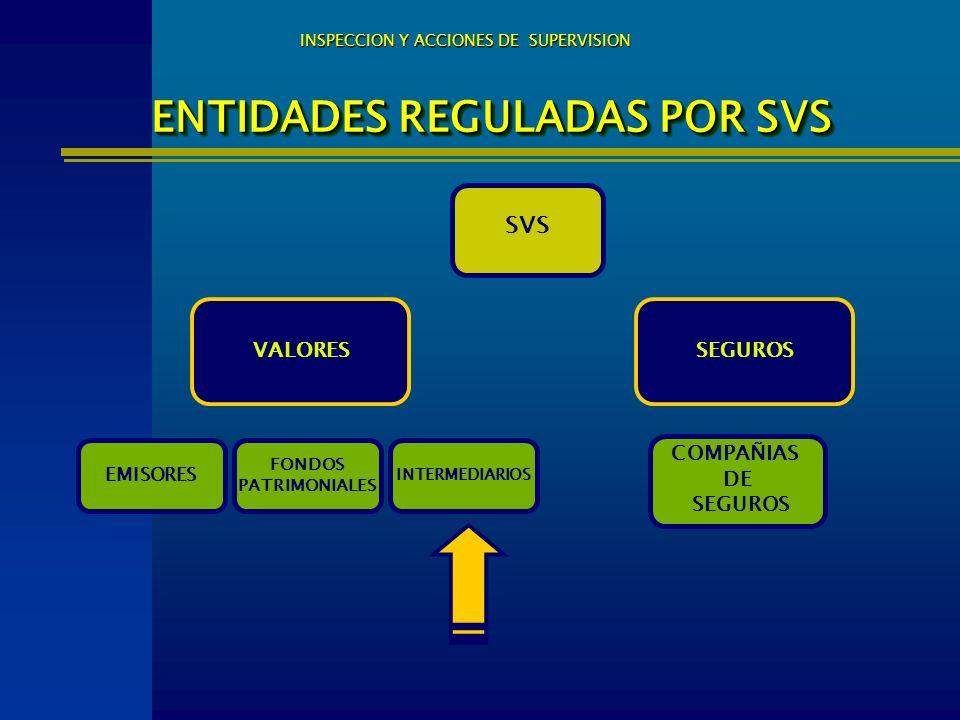 ENTIDADES REGULADAS POR SVS INSPECCION Y ACCIONES DE SUPERVISION SVS VALORES COMPAÑIAS DE SEGUROS EMISORES INTERMEDIARIOS FONDOS PATRIMONIALES