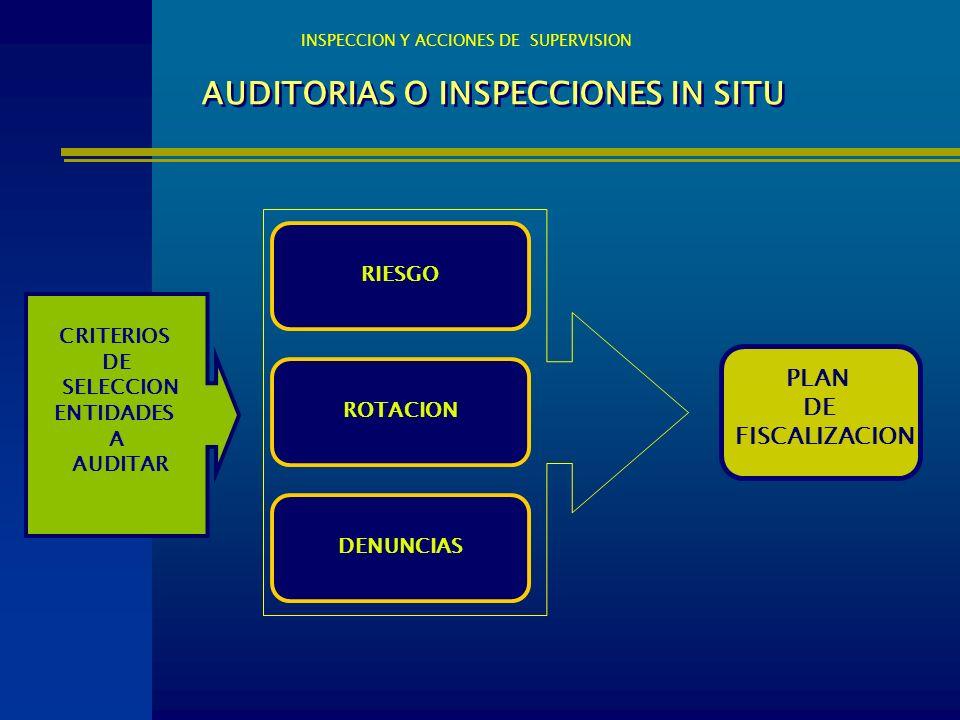 AUDITORIAS O INSPECCIONES IN SITU RIESGO ROTACION DENUNCIAS INSPECCION Y ACCIONES DE SUPERVISION CRITERIOS DE SELECCION ENTIDADES A AUDITAR PLAN DE FI
