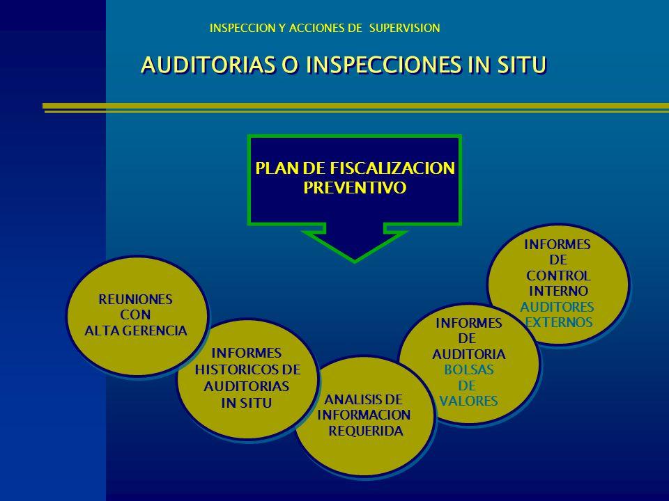 AUDITORIAS O INSPECCIONES IN SITU INSPECCION Y ACCIONES DE SUPERVISION PLAN DE FISCALIZACION PREVENTIVO INFORMES DE CONTROL INTERNO AUDITORES EXTERNOS