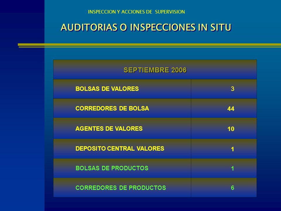 AUDITORIAS O INSPECCIONES IN SITU INSPECCION Y ACCIONES DE SUPERVISION SEPTIEMBRE 2006 BOLSAS DE VALORES 3 CORREDORES DE BOLSA 44 AGENTES DE VALORES 1