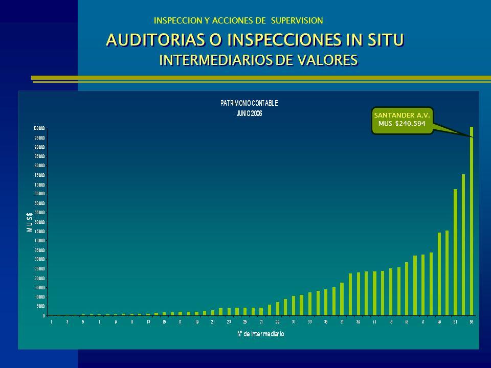 AUDITORIAS O INSPECCIONES IN SITU INTERMEDIARIOS DE VALORES INSPECCION Y ACCIONES DE SUPERVISION SANTANDER A.V. MUS $240.594