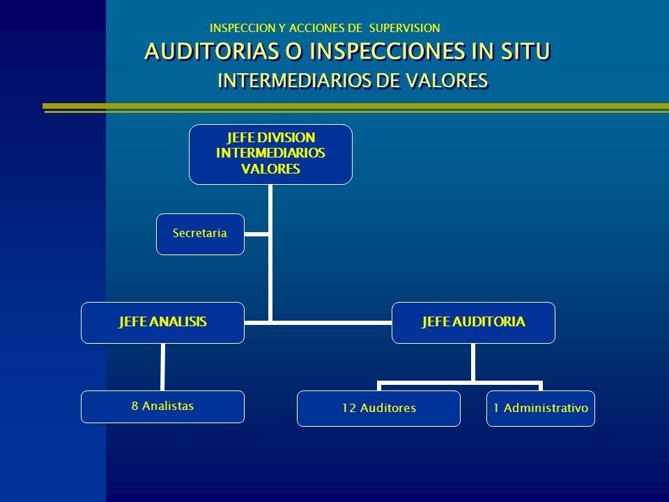 AUDITORIAS O INSPECCIONES IN SITU INTERMEDIARIOS DE VALORES INSPECCION Y ACCIONES DE SUPERVISION JEFE DIVISION INTERMEDIARIOS VALORES JEFE ANALISIS 8