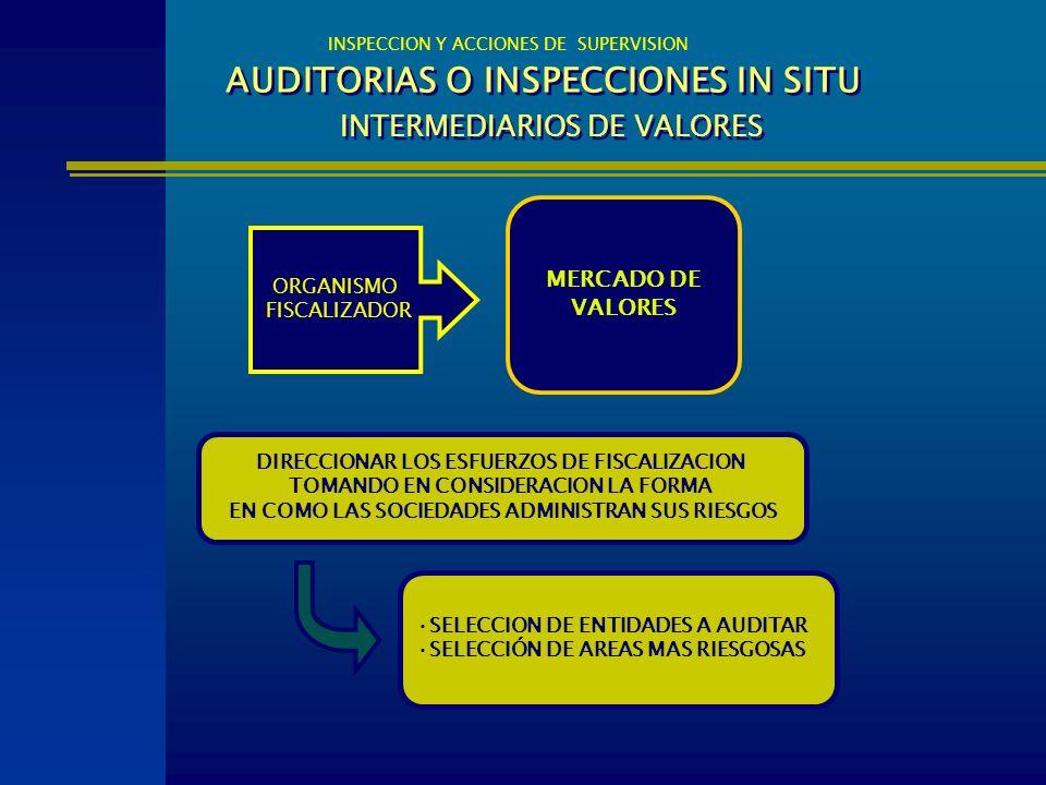 AUDITORIAS O INSPECCIONES IN SITU INTERMEDIARIOS DE VALORES INSPECCION Y ACCIONES DE SUPERVISION MERCADO DE VALORES DIRECCIONAR LOS ESFUERZOS DE FISCA
