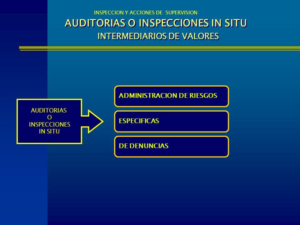 AUDITORIAS O INSPECCIONES IN SITU INTERMEDIARIOS DE VALORES INSPECCION Y ACCIONES DE SUPERVISION ADMINISTRACION DE RIESGOS AUDITORIAS O INSPECCIONES I