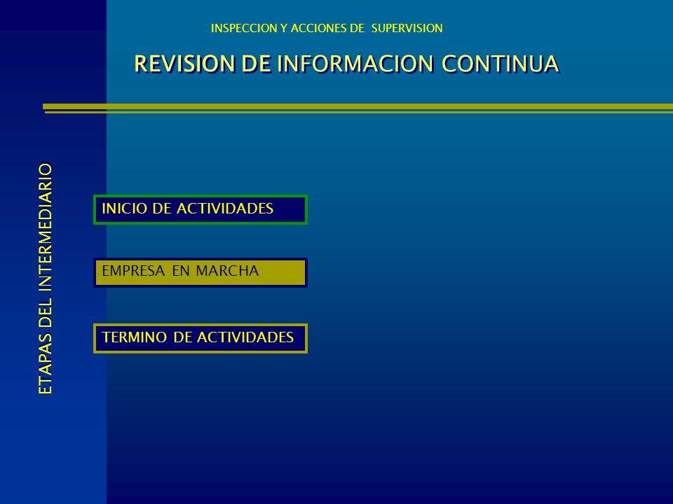REVISION DE INFORMACION CONTINUA INSPECCION Y ACCIONES DE SUPERVISION INICIO DE ACTIVIDADES EMPRESA EN MARCHA TERMINO DE ACTIVIDADES ETAPAS DEL INTERM