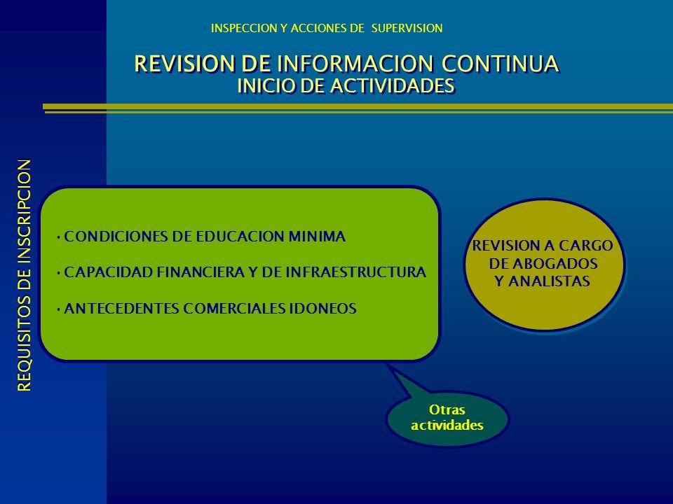 REVISION DE INFORMACION CONTINUA INICIO DE ACTIVIDADES INSPECCION Y ACCIONES DE SUPERVISION REVISION A CARGO DE ABOGADOS Y ANALISTAS REVISION A CARGO