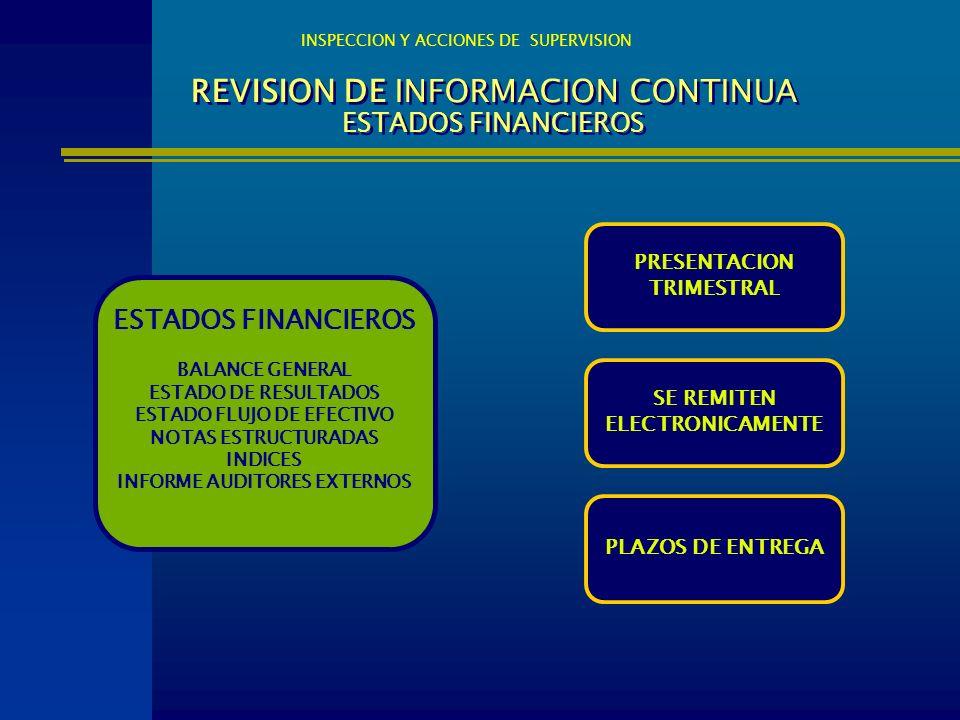 REVISION DE INFORMACION CONTINUA ESTADOS FINANCIEROS ESTADOS FINANCIEROS BALANCE GENERAL ESTADO DE RESULTADOS ESTADO FLUJO DE EFECTIVO NOTAS ESTRUCTUR