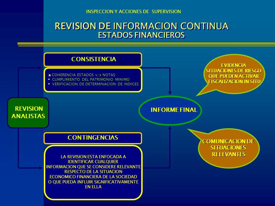 REVISION DE INFORMACION CONTINUA ESTADOS FINANCIEROS INSPECCION Y ACCIONES DE SUPERVISION REVISION ANALISTAS CONSISTENCIA CONTINGENCIAS COHERENCIA EST