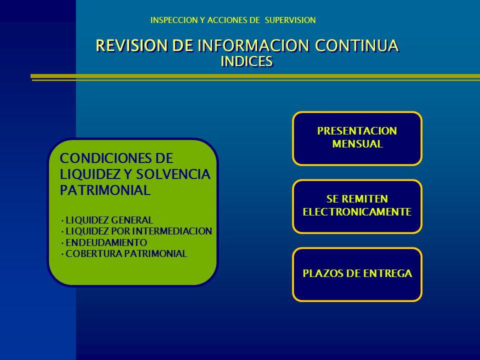 REVISION DE INFORMACION CONTINUA INDICES CONDICIONES DE LIQUIDEZ Y SOLVENCIA PATRIMONIAL LIQUIDEZ GENERAL LIQUIDEZ POR INTERMEDIACION ENDEUDAMIENTO CO
