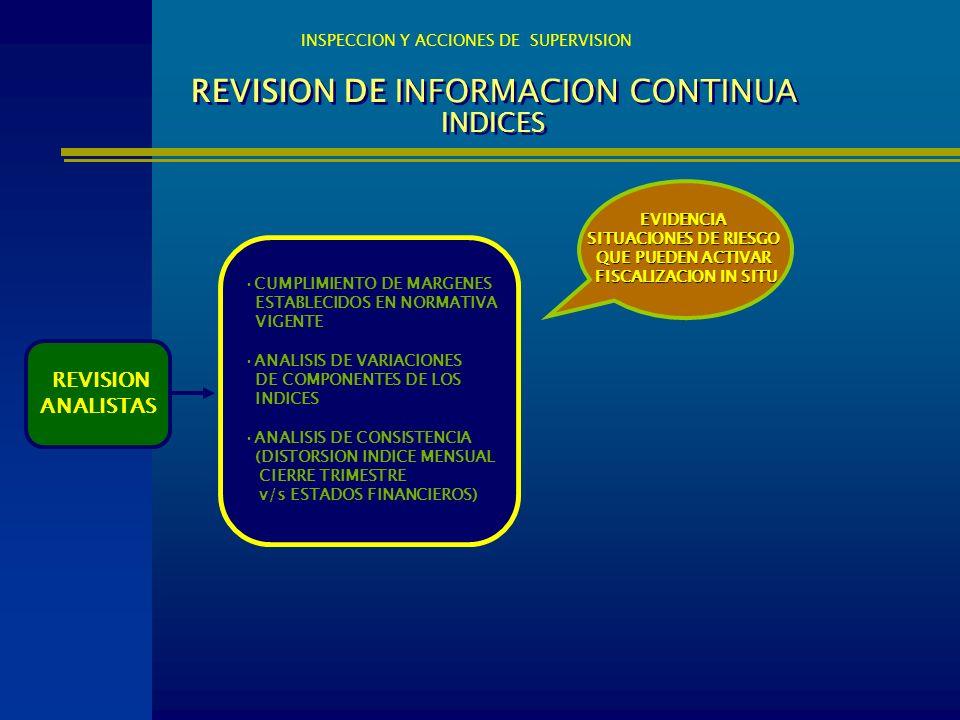 REVISION DE INFORMACION CONTINUA INDICES INSPECCION Y ACCIONES DE SUPERVISION REVISION ANALISTAS EVIDENCIA SITUACIONES DE RIESGO QUE PUEDEN ACTIVAR FI