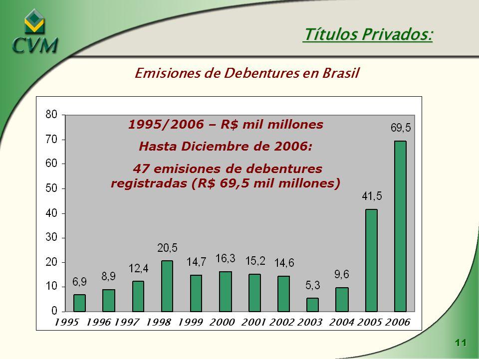 11 Emisiones de Debentures en Brasil Títulos Privados: 199519961997199819992000200120022003200420052006 1995/2006 – R$ mil millones Hasta Diciembre de