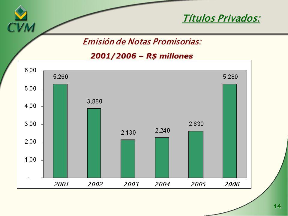 14 Emisión de Notas Promisorias: 2001/2006 – R$ millones Títulos Privados: 200120022003200420052006