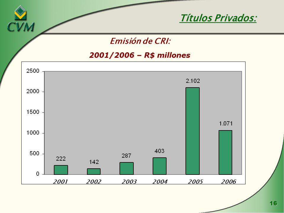 16 Emisión de CRI: 2001/2006 – R$ millones Títulos Privados: 200120022003200420052006