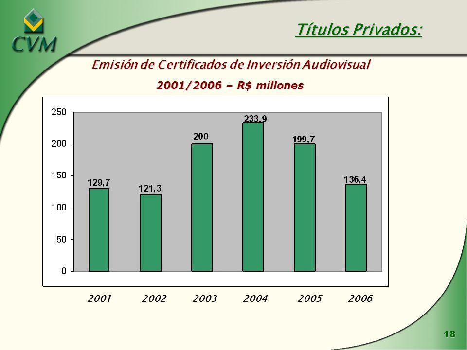 18 Emisión de Certificados de Inversión Audiovisual 2001/2006 – R$ millones Títulos Privados: 200120022003200420052006