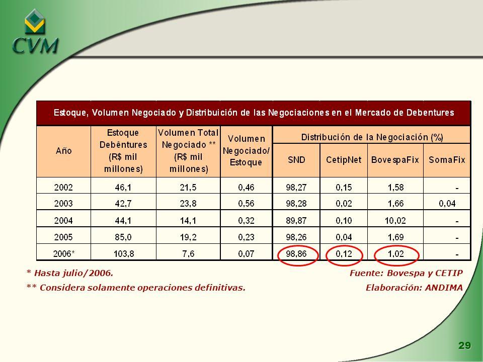 29 * Hasta julio/2006. ** Considera solamente operaciones definitivas. Fuente: Bovespa y CETIP Elaboración: ANDIMA