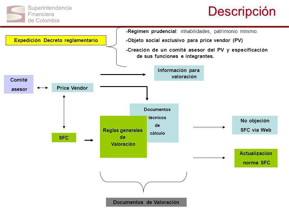 Descripción Expedición Decreto reglamentario -Régimen prudencial: inhabilidades, patrimonio mínimo. -Objeto social exclusivo para price vendor (PV) -C