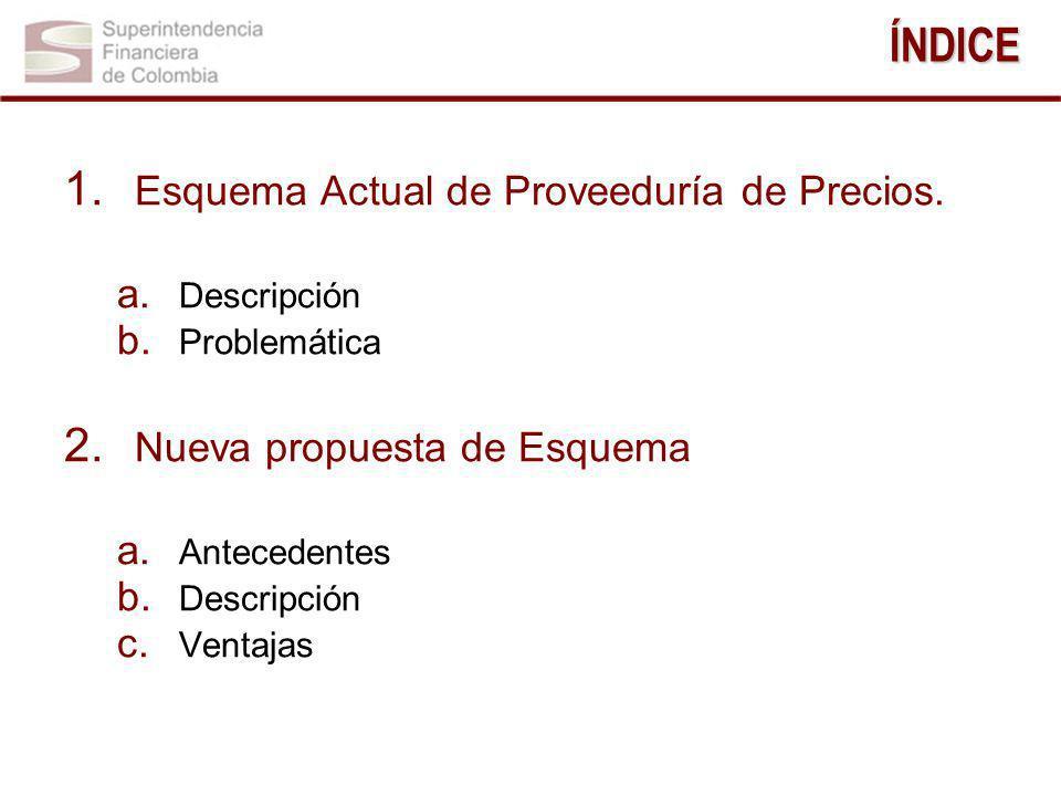 1.Esquema Actual de Proveeduría de Precios. a. Descripción b.