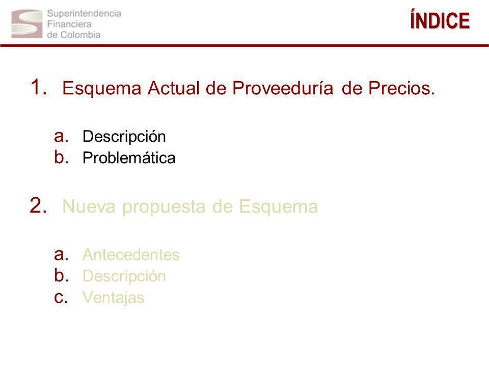 1. Esquema Actual de Proveeduría de Precios. a. Descripción b. Problemática 2. Nueva propuesta de Esquema a. Antecedentes b. Descripción c. VentajasÍN