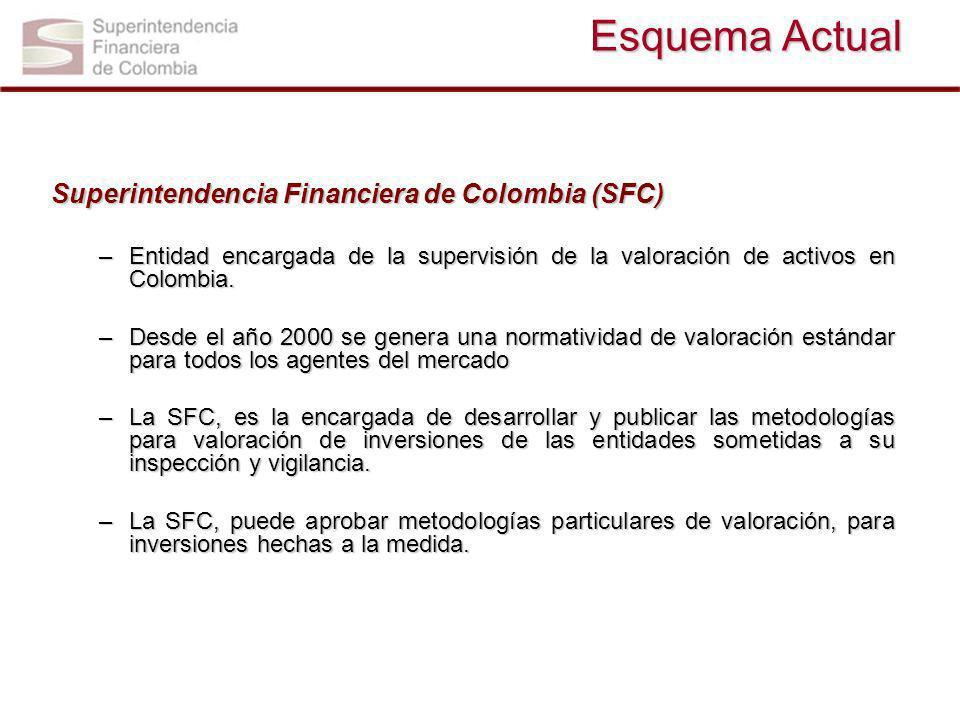 Esquema Actual Superintendencia Financiera de Colombia (SFC) –Entidad encargada de la supervisión de la valoración de activos en Colombia. –Desde el a