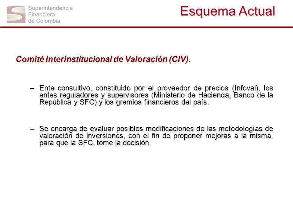Esquema Actual Comité Interinstitucional de Valoración (CIV). –Ente consultivo, constituido por el proveedor de precios (Infoval), los entes regulador