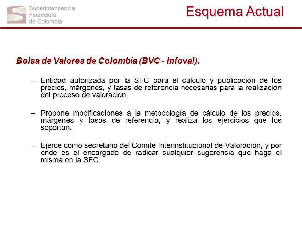 Esquema Actual Bolsa de Valores de Colombia (BVC - Infoval). –Entidad autorizada por la SFC para el cálculo y publicación de los precios, márgenes, y