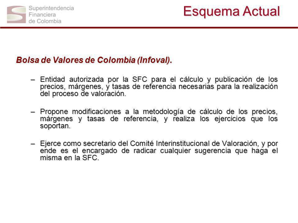 Esquema Actual Bolsa de Valores de Colombia (Infoval). –Entidad autorizada por la SFC para el cálculo y publicación de los precios, márgenes, y tasas