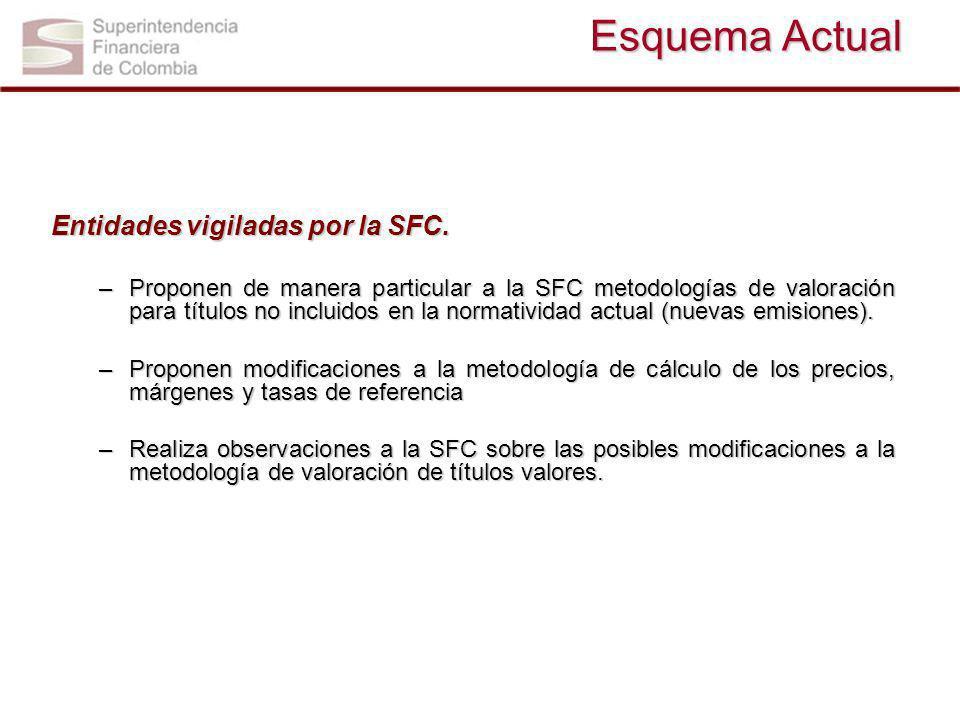 Esquema Actual Entidades vigiladas por la SFC. –Proponen de manera particular a la SFC metodologías de valoración para títulos no incluidos en la norm