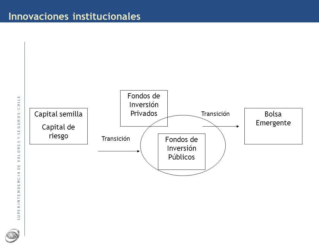 S U P E R I N T E N D E N C I A D E V A L O R E S Y S E G U R O S – C H I L E Innovaciones institucionales Capital de riesgo ¿Qué rol puede cumplir el