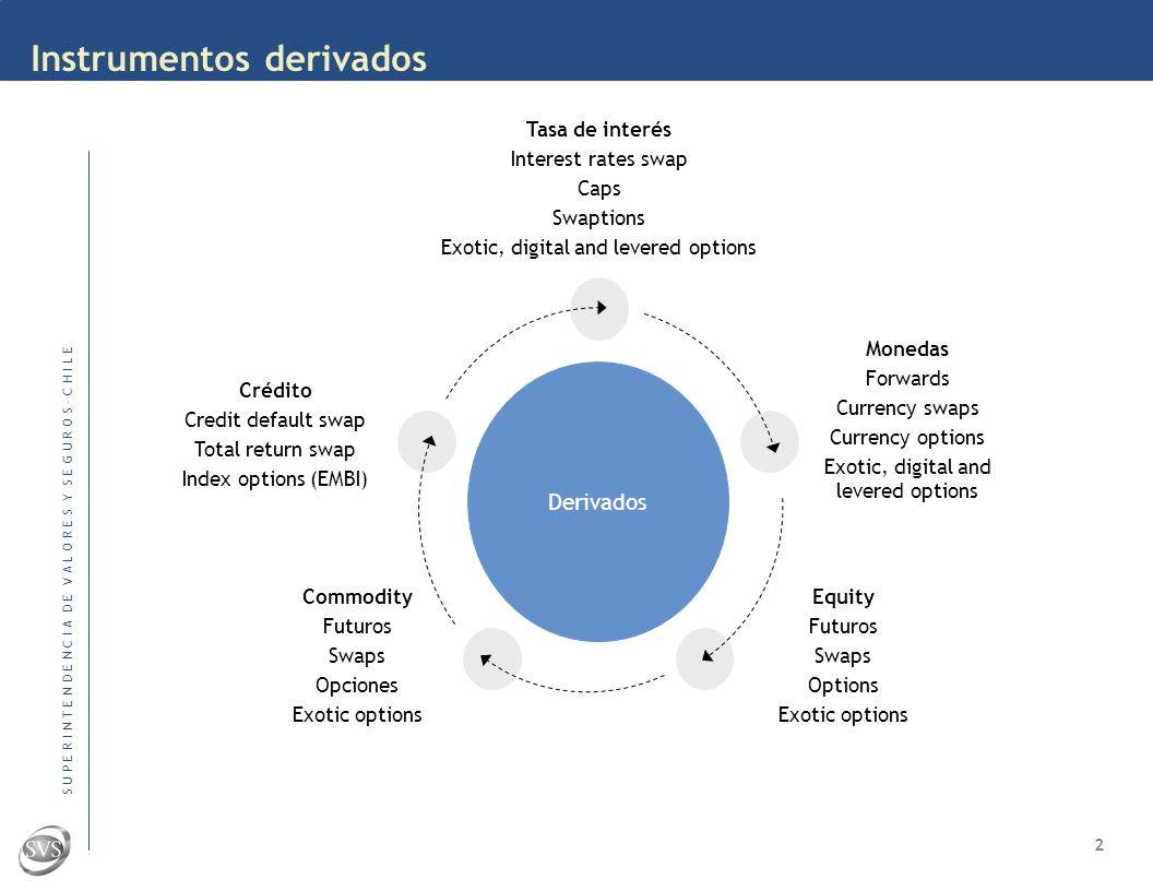 S U P E R I N T E N D E N C I A D E V A L O R E S Y S E G U R O S – C H I L E Innovación de productos Podríamos hablar de dos tipos de innovación en los mercados financieros: Innovaciones de los productos Innovaciones institucionales ¿Podemos hablar de innovación de productos en América Latina.