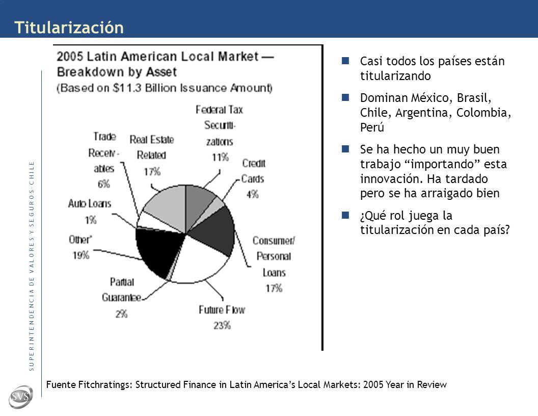 S U P E R I N T E N D E N C I A D E V A L O R E S Y S E G U R O S – C H I L E Derivados en América Latina Mercados de derivados bursátiles Dominan los