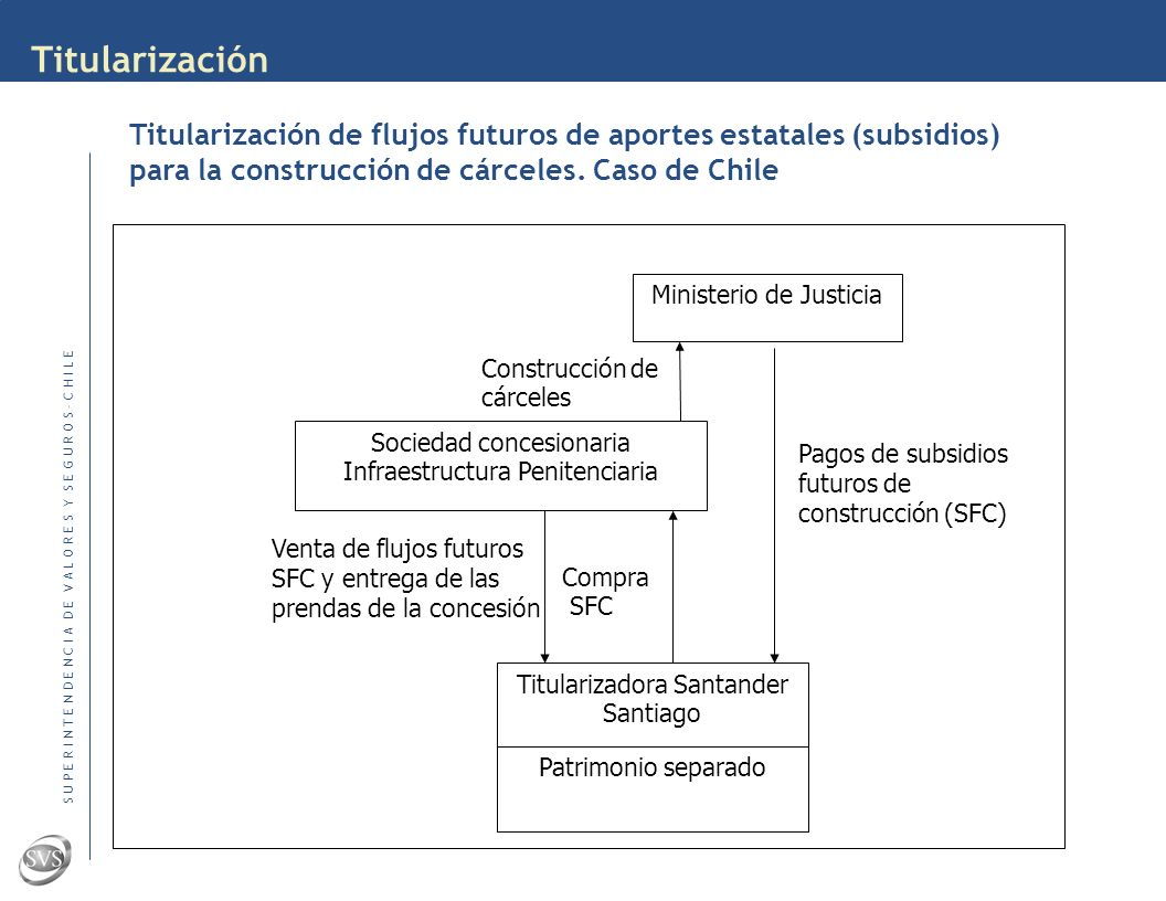 S U P E R I N T E N D E N C I A D E V A L O R E S Y S E G U R O S – C H I L E Titularización Fuente Fitchratings: Structured Finance in Latin Americas