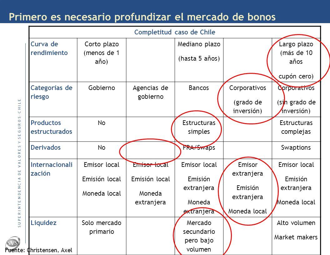 S U P E R I N T E N D E N C I A D E V A L O R E S Y S E G U R O S – C H I L E Primero es necesario profundizar el mercado de bonos Completitud caso de Chile Curva de rendimiento Corto plazo (menos de 1 año) Mediano plazo (hasta 5 años) Largo plazo (más de 10 años cupón cero) Categorías de riesgo Gobierno Agencias de gobierno Bancos Corporativos (grado de inversión) Corporativos (sin grado de inversión) Productos estructurados No Estructuras simples Estructuras complejas DerivadosNoFRA/SwapsSwaptions Internacionali zación Emisor local Emisión local Moneda local Emisor local Emisión local Moneda extranjera Emisor local Emisión extranjera Moneda extranjera Emisor extranjera Emisión extranjera Moneda local Emisor local Emisión extranjera Moneda local LiquidezSolo mercado primario Mercado secundario pero bajo volumen Alto volumen Market makers Fuente: Christensen, Axel