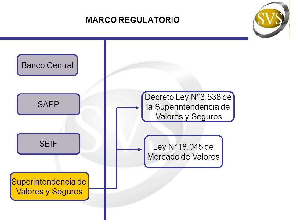 MARCO REGULATORIO SBIF Decreto Ley N°3.538 de la Superintendencia de Valores y Seguros Superintendencia de Valores y Seguros Banco Central SAFP Ley N°
