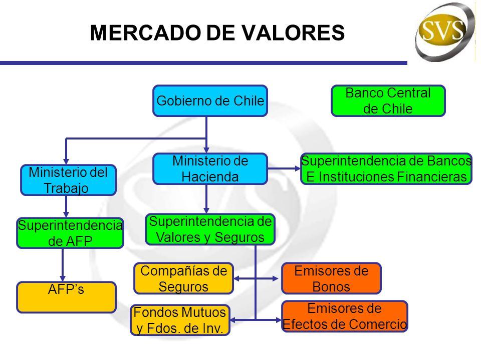 MARCO REGULATORIO SBIF SVS Banco Central De Chile SAFP Organismo autónomo que no forma parte de la Administración del Estado, de carácter técnico y patrimonio propio.